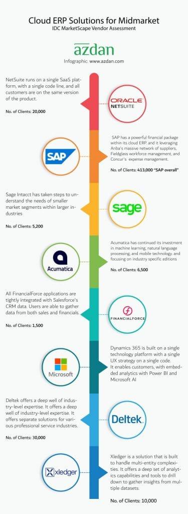 ERP Software vendors in UAE