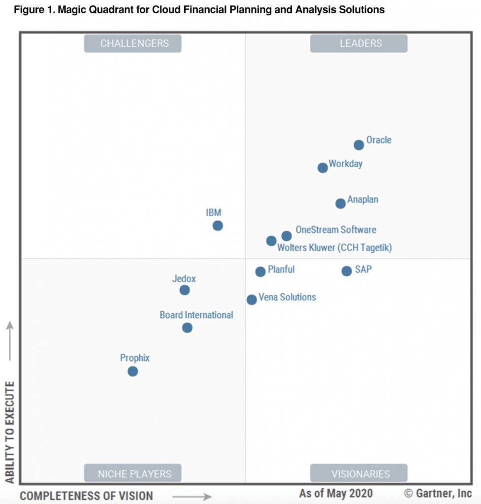 Oracle EPM Partners in UAE Magic Quadrant